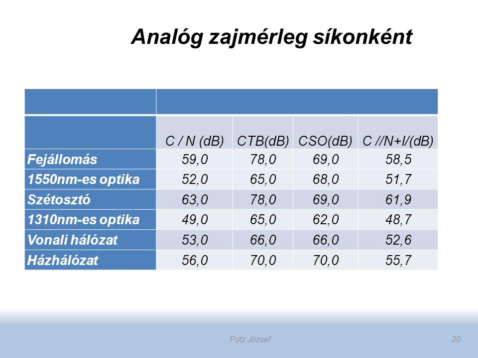 Analóg zajmérleg síkonként C / N (dB)CTB(dB)CSO(dB)C //N+I/(dB) Fejállomás59,078,069,058,5 1550nm-es optika52,065,068,051,7 Szétosztó63,078,069,061,9