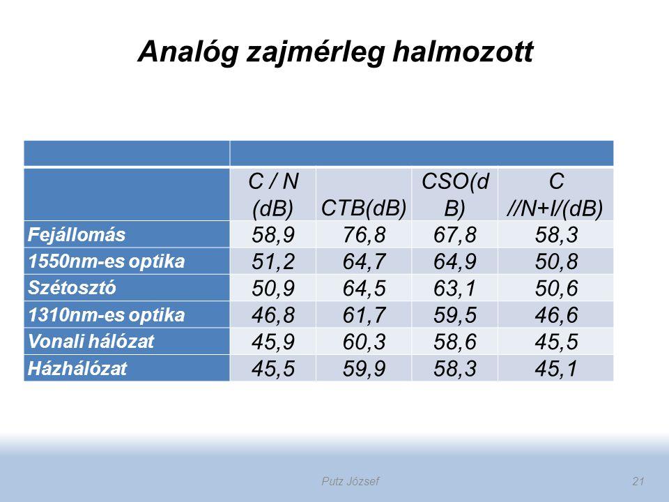 Analóg zajmérleg halmozott C / N (dB)CTB(dB) CSO(d B) C //N+I/(dB) Fejállomás 58,976,867,858,3 1550nm-es optika 51,264,764,950,8 Szétosztó 50,964,563,