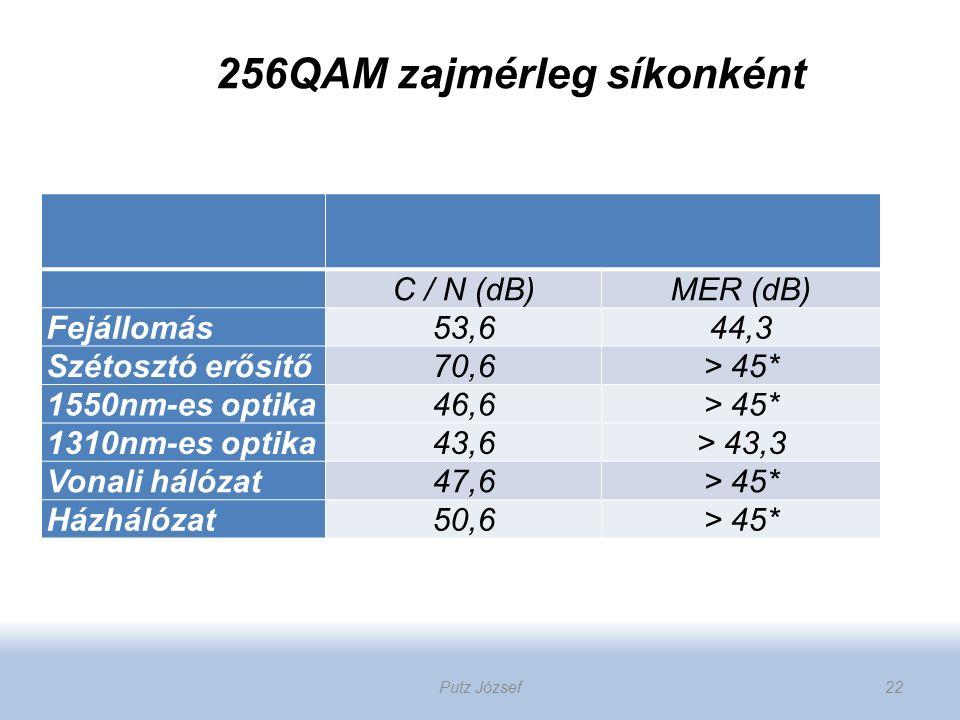256QAM zajmérleg síkonként C / N (dB)MER (dB) Fejállomás53,644,3 Szétosztó erősítő70,6> 45* 1550nm-es optika46,6 > 45* 1310nm-es optika43,6> 43,3 Vona