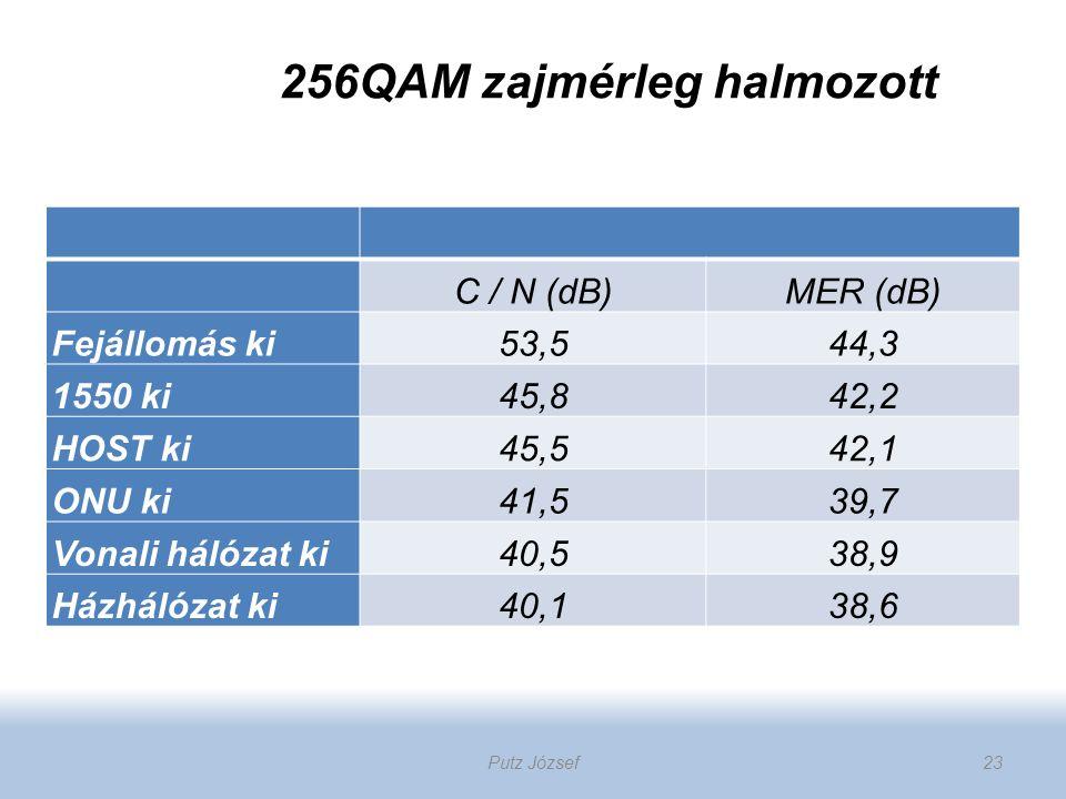 256QAM zajmérleg halmozott C / N (dB)MER (dB) Fejállomás ki53,544,3 1550 ki45,842,2 HOST ki45,542,1 ONU ki41,539,7 Vonali hálózat ki40,538,9 Házhálóza
