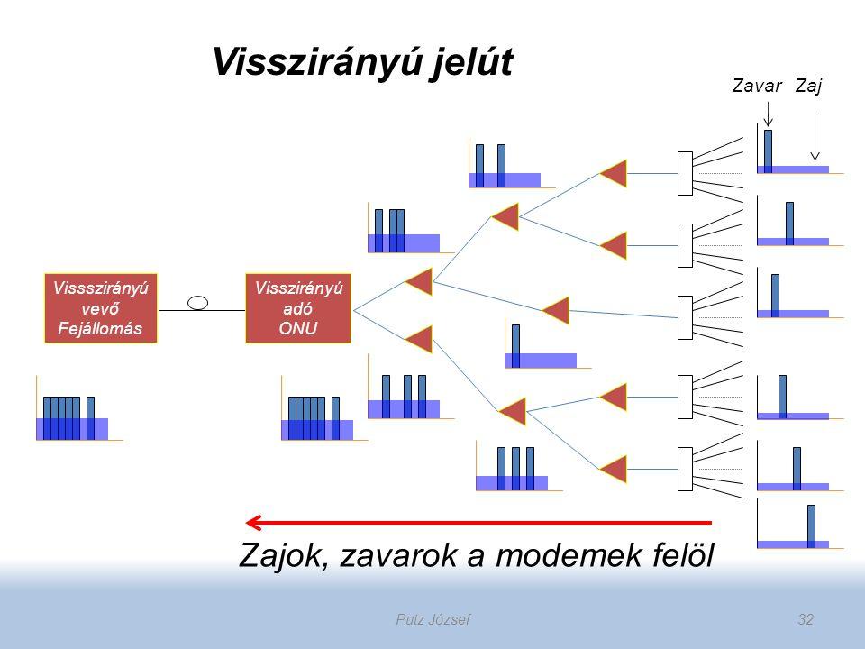 32 Visszirányú adó ONU Vissszirányú vevő Fejállomás Zajok, zavarok a modemek felöl ZavarZaj Visszirányú jelút