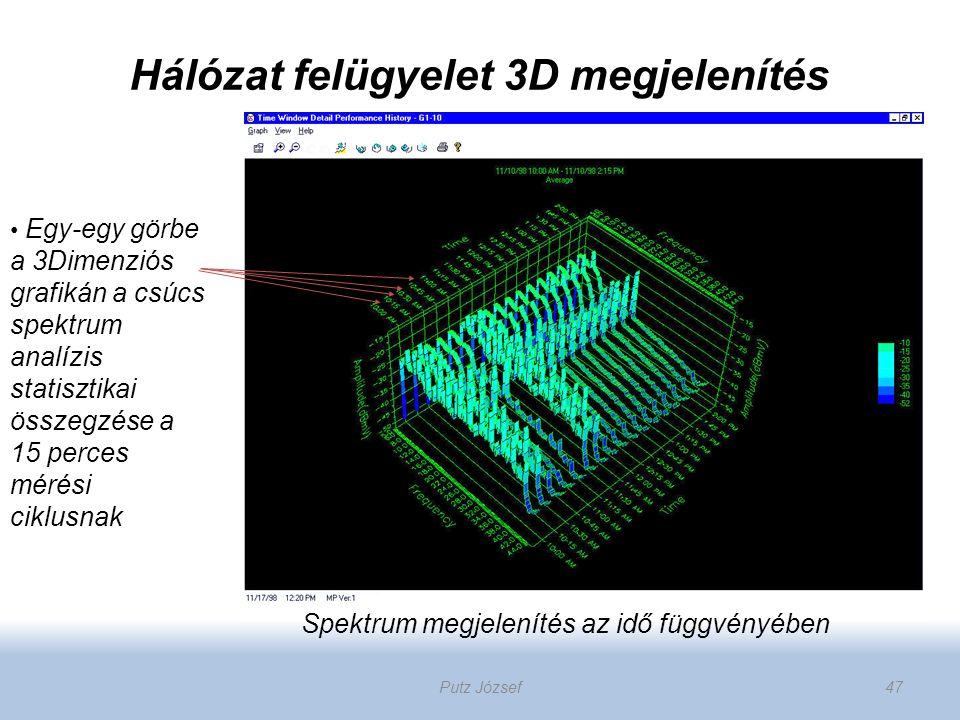 Egy-egy görbe a 3Dimenziós grafikán a csúcs spektrum analízis statisztikai összegzése a 15 perces mérési ciklusnak Spektrum megjelenítés az idő függvé