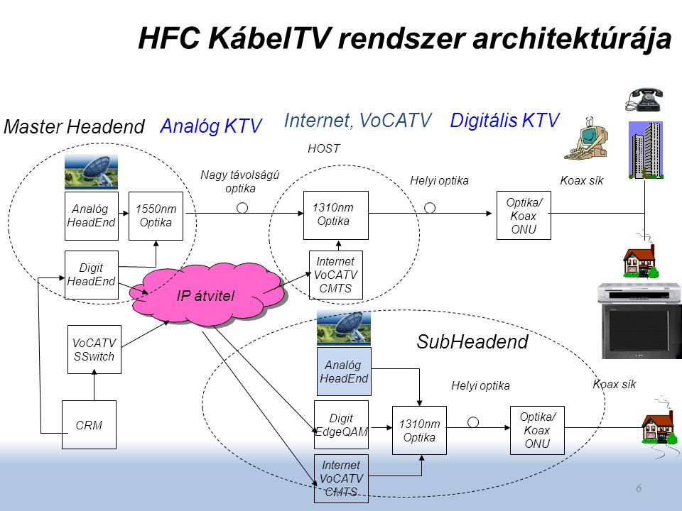 6 Digit HeadEnd Analóg HeadEnd 1550nm Optika Internet VoCATV CMTS Optika/ Koax ONU VoCATV SSwitch CRM Optika/ Koax ONU 1310nm Optika Internet VoCATV C