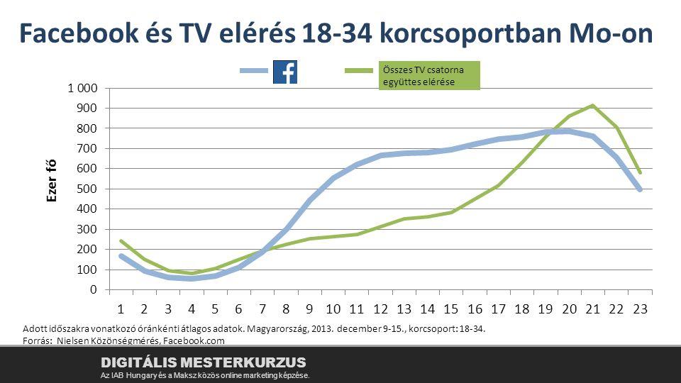 Összes TV csatorna együttes elérése Adott időszakra vonatkozó óránkénti átlagos adatok. Magyarország, 2013. december 9-15., korcsoport: 18-34. Forrás: