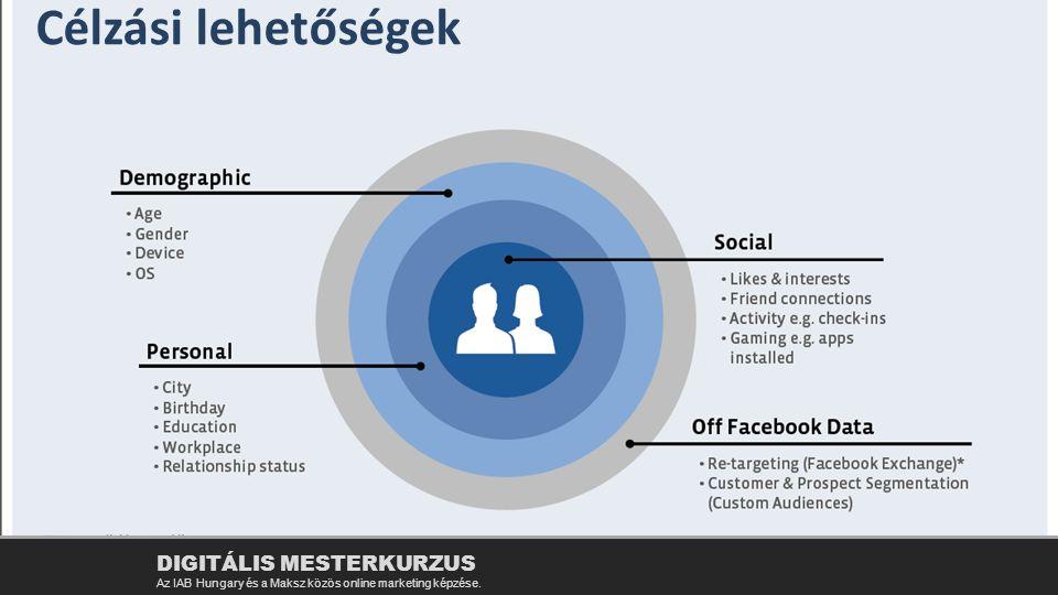 Célzási lehetőségek DIGITÁLIS MESTERKURZUS Az IAB Hungary és a Maksz közös online marketing képzése.
