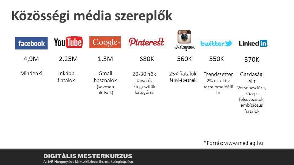 Közösségi média szereplők DIGITÁLIS MESTERKURZUS Az IAB Hungary és a Maksz közös online marketing képzése. 4,9M2,25M1,3M680K560K550K 370K MindenkiInká