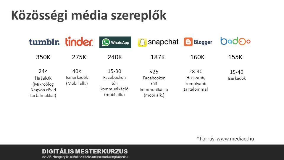 Közösségi média szereplők DIGITÁLIS MESTERKURZUS Az IAB Hungary és a Maksz közös online marketing képzése. 350K275K240K187K160K155K 24< fiatalok (Mikr