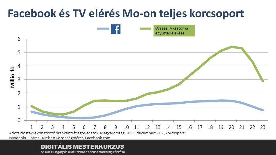 Adott időszakra vonatkozó óránkénti átlagos adatok. Magyarország, 2013. december 9-15., korcsoport: Mindenki. Forrás: Nielsen Közönségmérés, Facebook.
