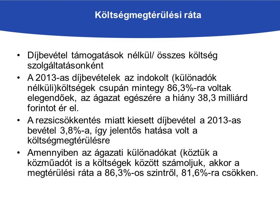 Költségmegtérülési ráta vátozása ÉvIvóvízSzennyvízÖsszesen 200598,599,999,2 2013938086,3