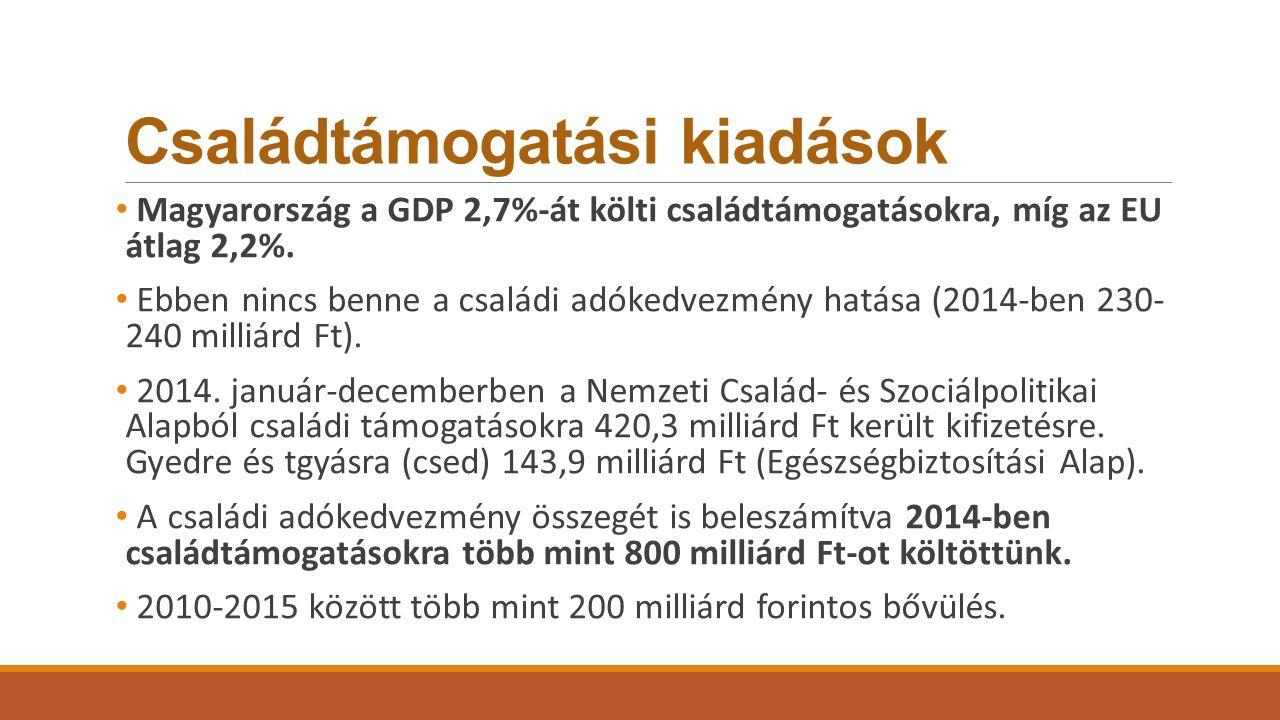 Családtámogatási kiadások Magyarország a GDP 2,7%-át költi családtámogatásokra, míg az EU átlag 2,2%. Ebben nincs benne a családi adókedvezmény hatása