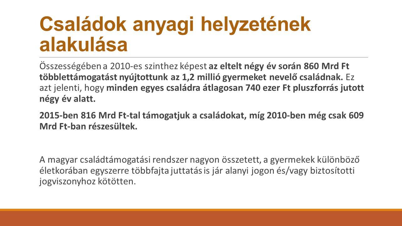 Családok anyagi helyzetének alakulása Összességében a 2010-es szinthez képest az eltelt négy év során 860 Mrd Ft többlettámogatást nyújtottunk az 1,2