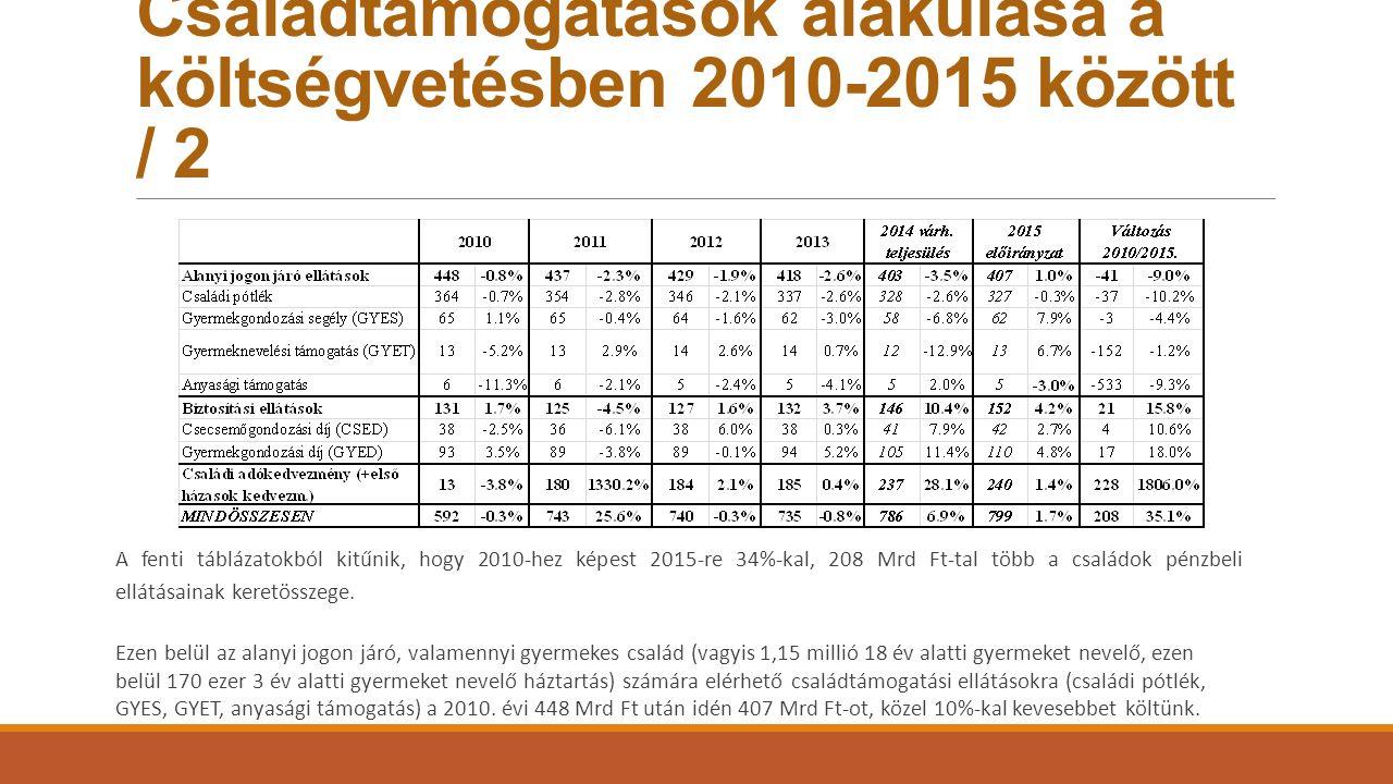 Családtámogatások alakulása a költségvetésben 2010-2015 között / 2 A fenti táblázatokból kitűnik, hogy 2010-hez képest 2015-re 34%-kal, 208 Mrd Ft-tal