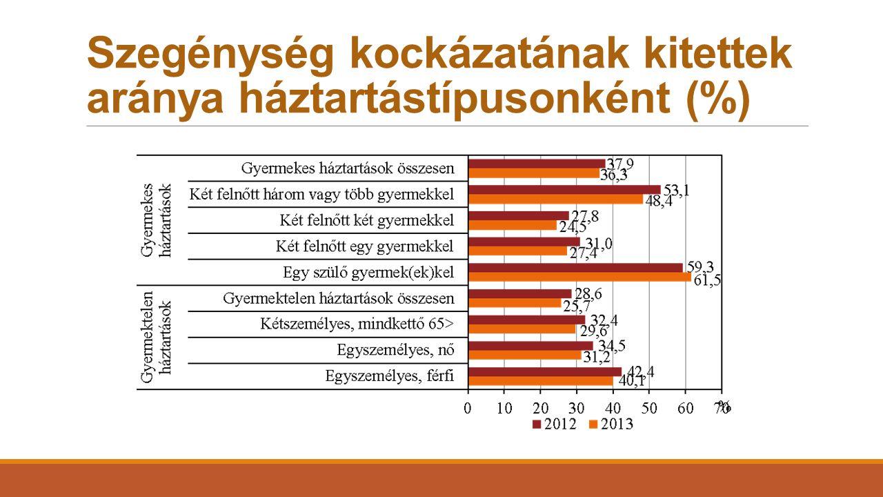 Szegénység kockázatának kitettek aránya háztartástípusonként (%)