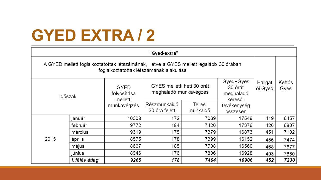 GYED EXTRA / 2