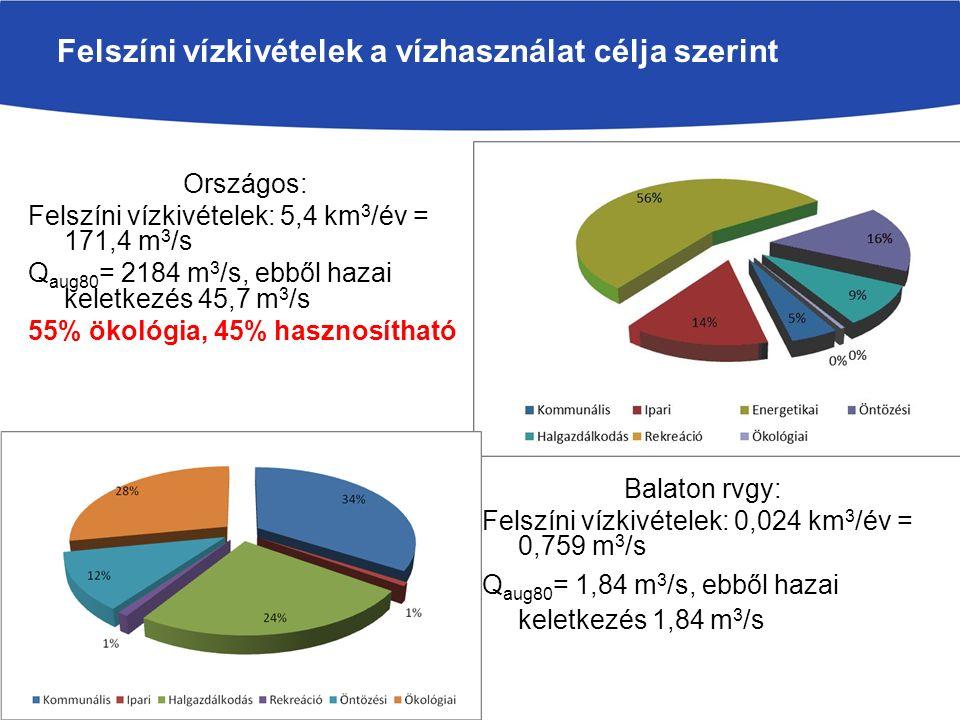Vízkivételek a vízhasználat célja szerinti megoszlása Országos: Felszíni vízkivételek: 5,4 km 3 /év = 171,4 m 3 /s Q aug80 = 2184 m 3 /s, ebből hazai