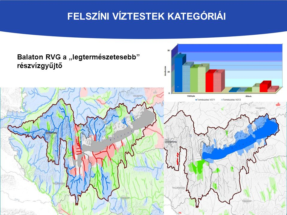 Védett területek Ivóvízkivételek védőterületei: 120 db (1952-ből) 7 felszíni és 113 felszín alatti vízbázis (EU VKI 7.