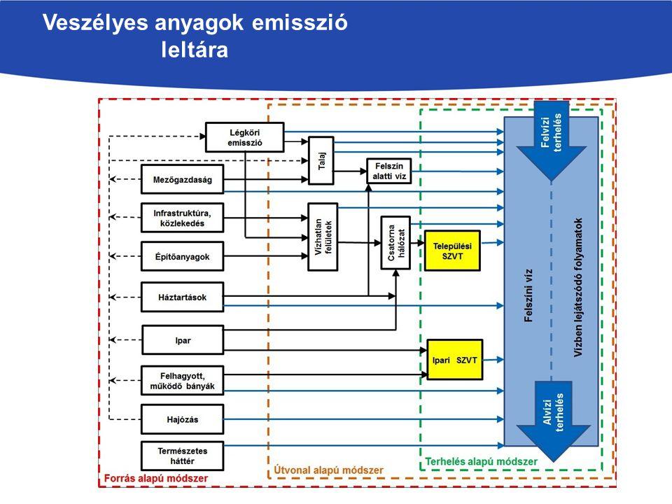 Veszélyes üzemek, balesetszerű szennyezések, szennyezett területek Veszélyes üzem: 9+9 db (345)Szennyezett terület:45 db (696) FEV kémiai állapot Balaton rvgy: a diffúz és a légköri kiülepedés mellett két jelentős ipari gócpont