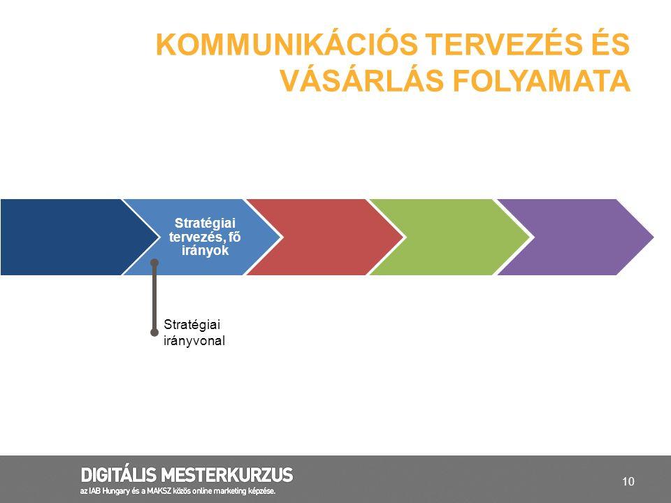 10 KOMMUNIKÁCIÓS TERVEZÉS ÉS VÁSÁRLÁS FOLYAMATA Stratégiai tervezés, fő irányok Stratégiai irányvonal