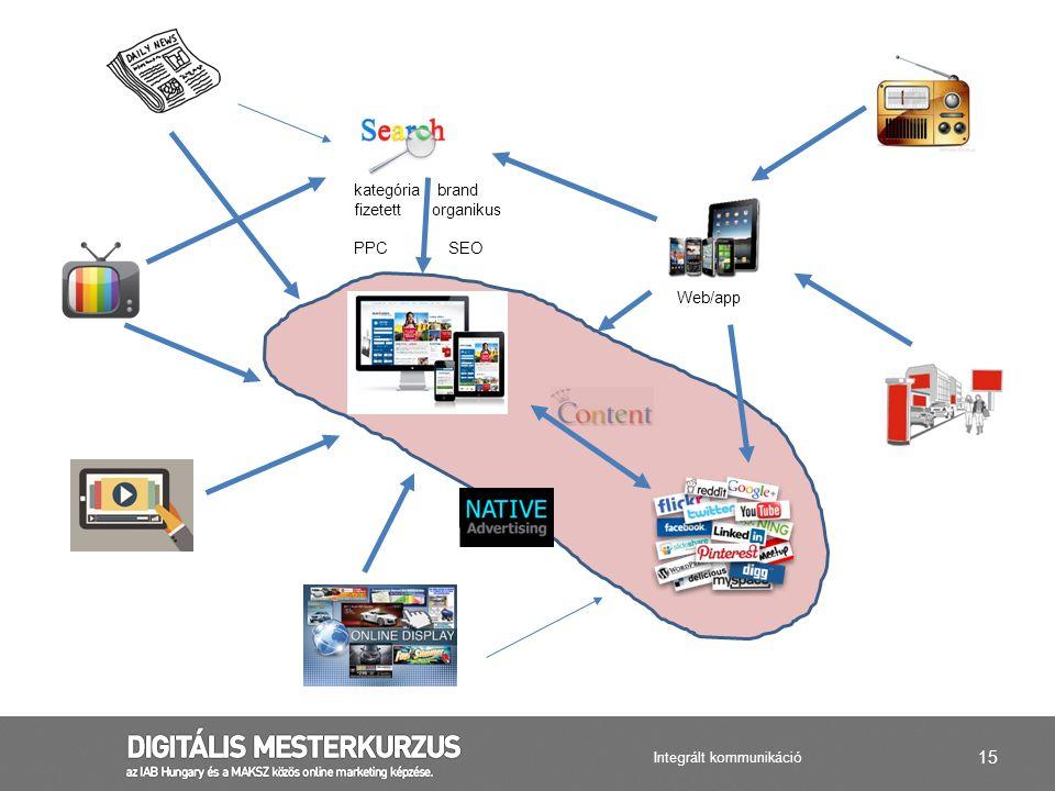 15 Web/app kategória brand fizetett organikus PPC SEO Integrált kommunikáció