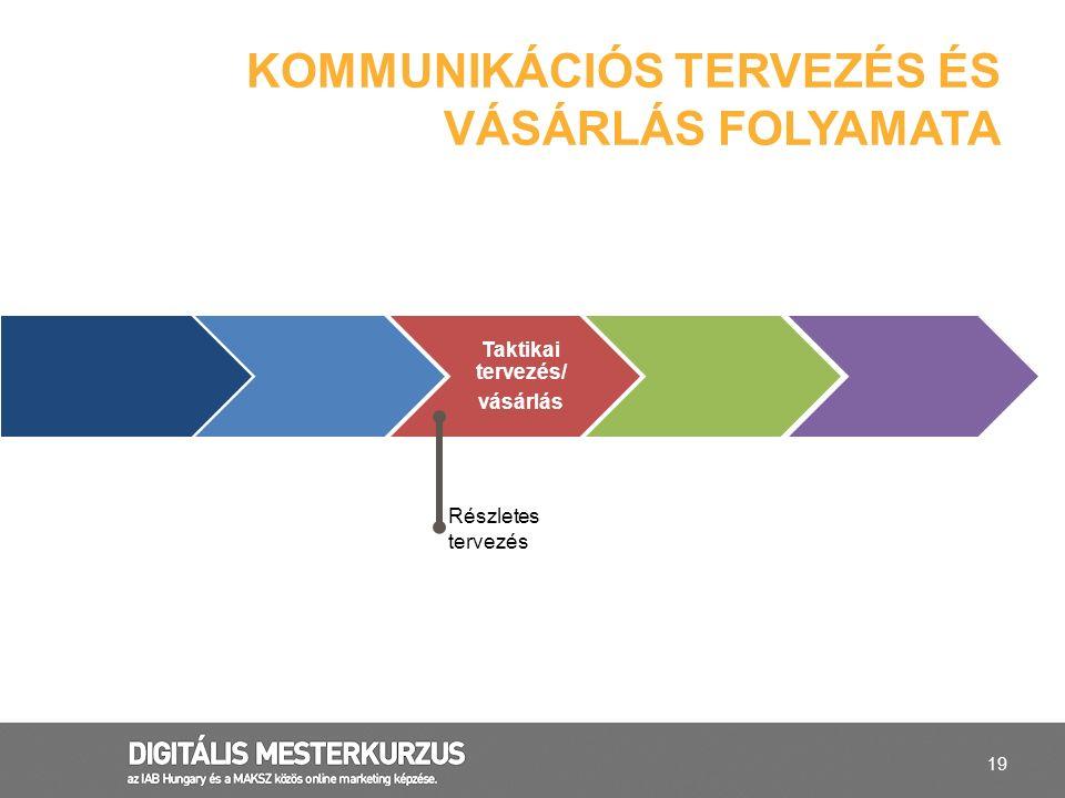 19 KOMMUNIKÁCIÓS TERVEZÉS ÉS VÁSÁRLÁS FOLYAMATA Taktikai tervezés/ vásárlás Részletes tervezés