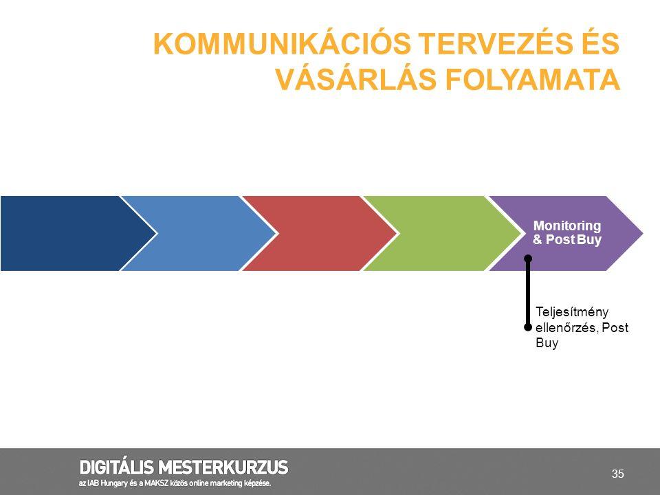 35 KOMMUNIKÁCIÓS TERVEZÉS ÉS VÁSÁRLÁS FOLYAMATA Monitoring & Post Buy Teljesítmény ellenőrzés, Post Buy