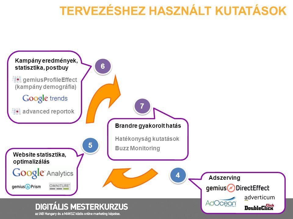 36 TERVEZÉSHEZ HASZNÁLT KUTATÁSOK Campaign Landing Page 4 4 5 5 6 6 7 7 Adszerving Brandre gyakorolt hatás Hatékonyság kutatások Buzz Monitoring Websi