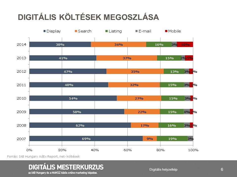 37 Megköszönő oldal Webshop Sales típusú oldalak Weboldal Hirdetések FŐBB MÉRÉSI PONTOK