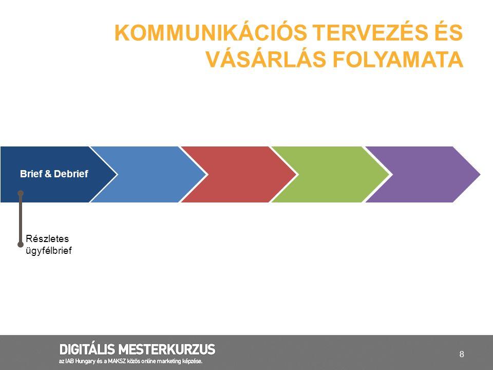 39 Marketing mix  a digitális kommunikáció szerepe a klasszikus marketing mixben  in-house képességek és ügynökségi szerepek Digitális marketing mix – Célokhoz igazítva  Brand célú VS Konverziós célú kampány  Performance mediakampány  Landing és weboldal megoldások Digitális kampány és szervezet  Szervezeti felkészültség és beágyazottság HIRDETŐI OLDAL Hirdetők
