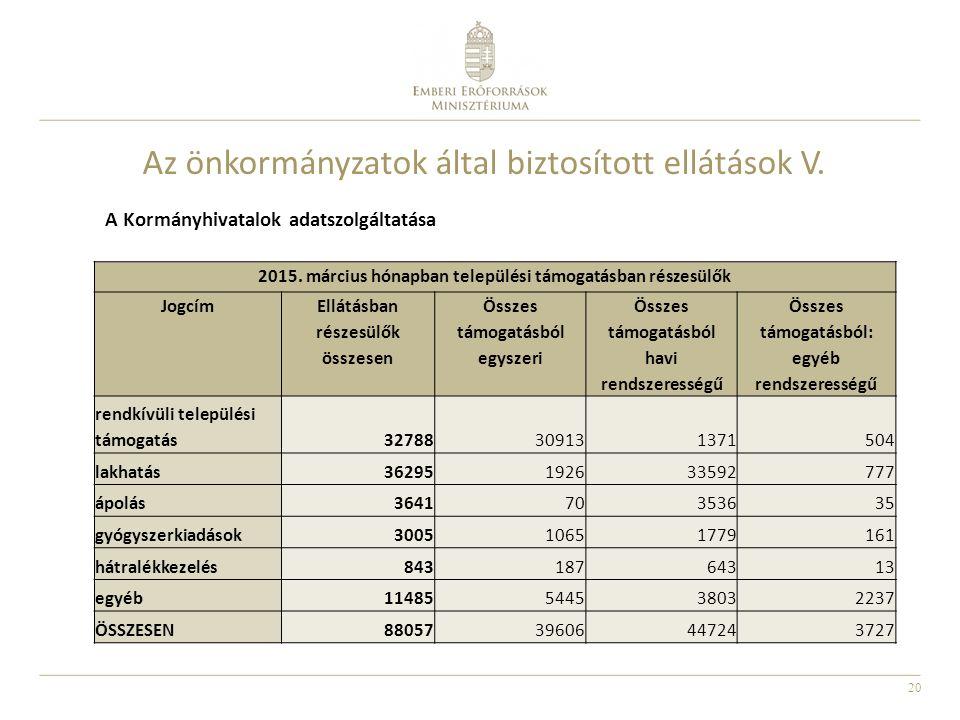 20 Az önkormányzatok által biztosított ellátások V. A Kormányhivatalok adatszolgáltatása 2015. március hónapban települési támogatásban részesülők Jog