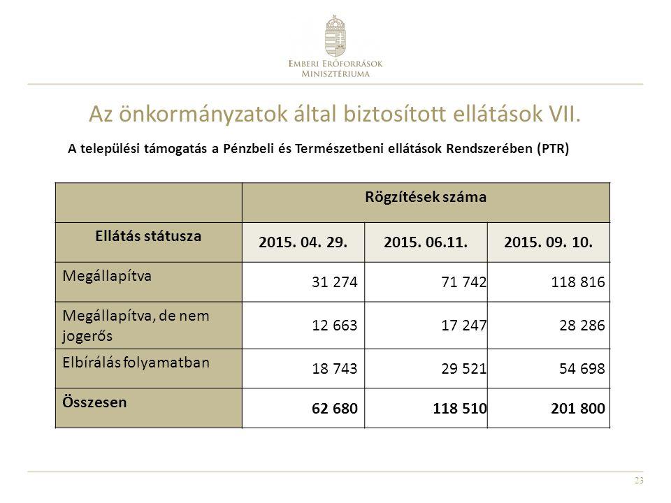 23 Az önkormányzatok által biztosított ellátások VII. A települési támogatás a Pénzbeli és Természetbeni ellátások Rendszerében (PTR) Rögzítések száma