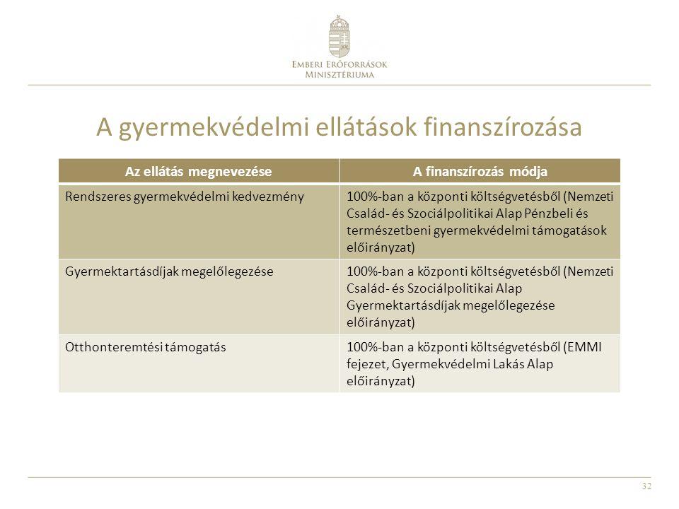 32 A gyermekvédelmi ellátások finanszírozása Az ellátás megnevezéseA finanszírozás módja Rendszeres gyermekvédelmi kedvezmény100%-ban a központi költs