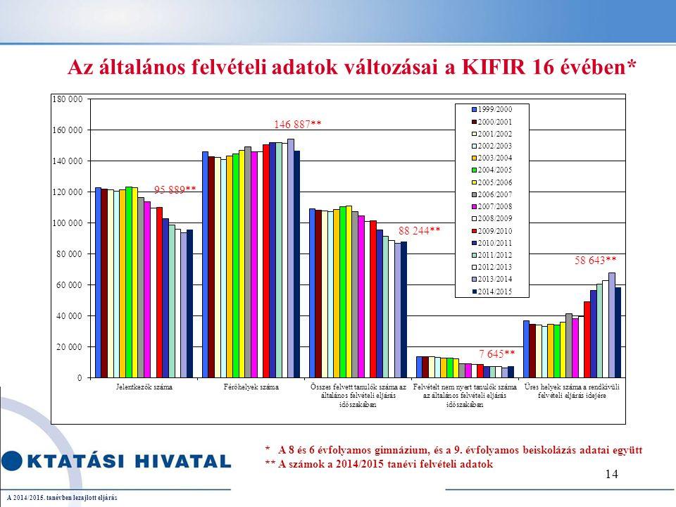 Az általános felvételi adatok változásai a KIFIR 16 évében* * A 8 és 6 évfolyamos gimnázium, és a 9.
