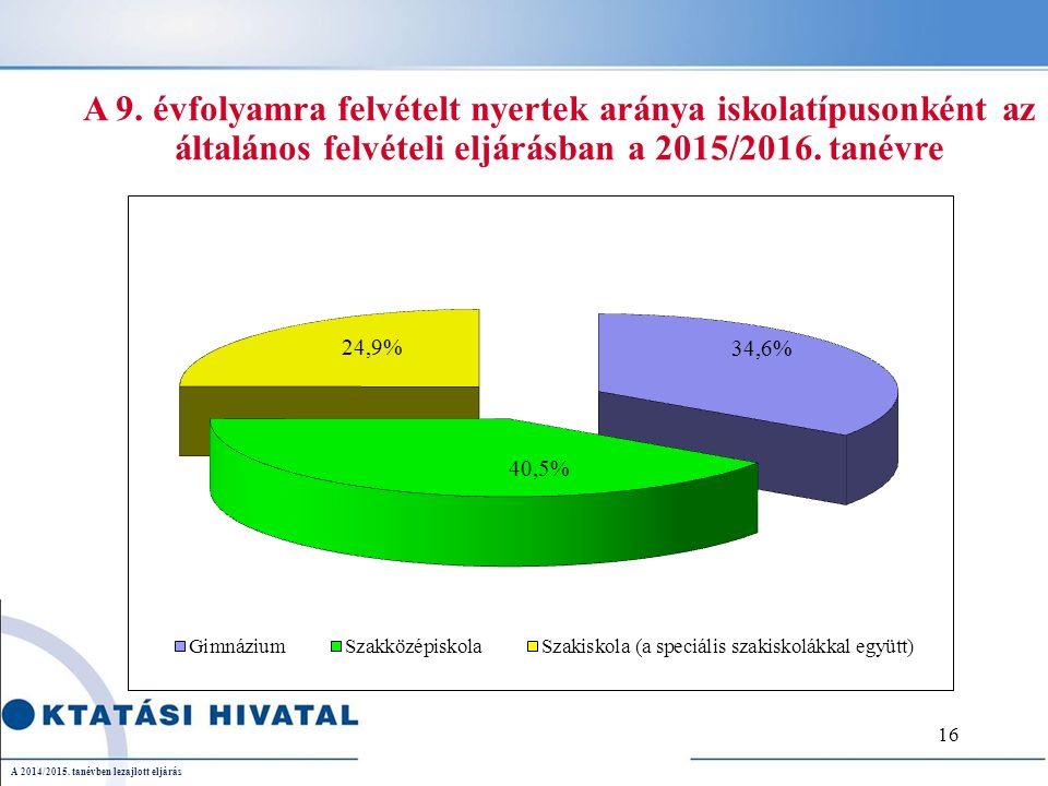 A 9. évfolyamra felvételt nyertek aránya iskolatípusonként az általános felvételi eljárásban a 2015/2016. tanévre A 2014/2015. tanévben lezajlott eljá