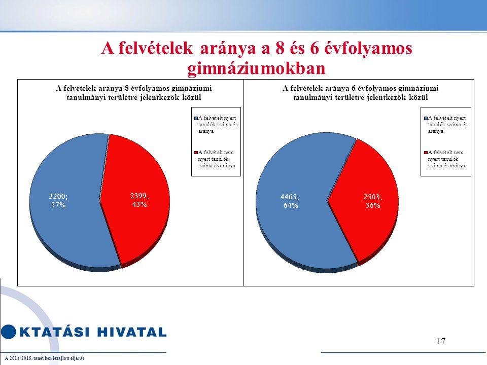 A felvételek aránya a 8 és 6 évfolyamos gimnáziumokban A 2014/2015. tanévben lezajlott eljárás 17