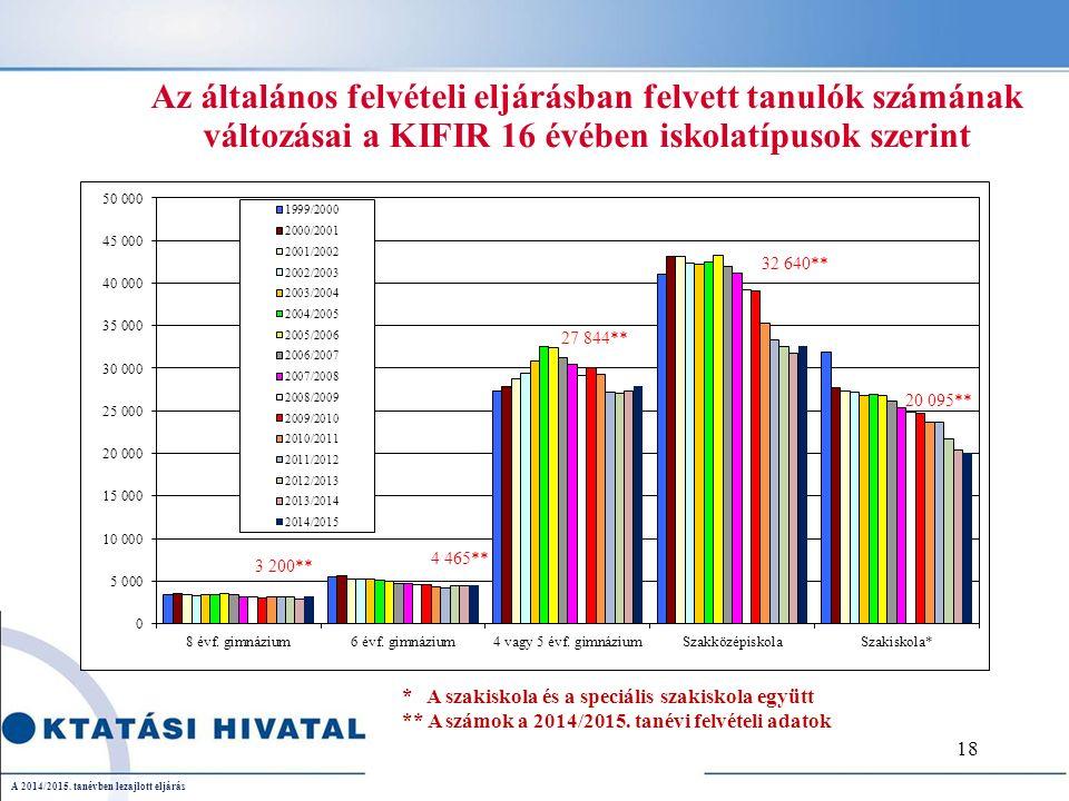 Az általános felvételi eljárásban felvett tanulók számának változásai a KIFIR 16 évében iskolatípusok szerint * A szakiskola és a speciális szakiskola együtt ** A számok a 2014/2015.