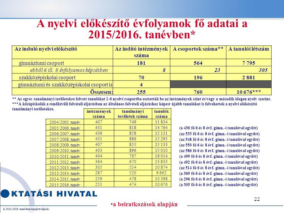 A 2014/2015.tanévben lezajlott eljárás A nyelvi előkészítő évfolyamok fő adatai a 2015/2016.