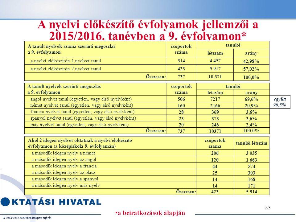 A 2014/2015.tanévben lezajlott eljárás A nyelvi előkészítő évfolyamok jellemzői a 2015/2016.