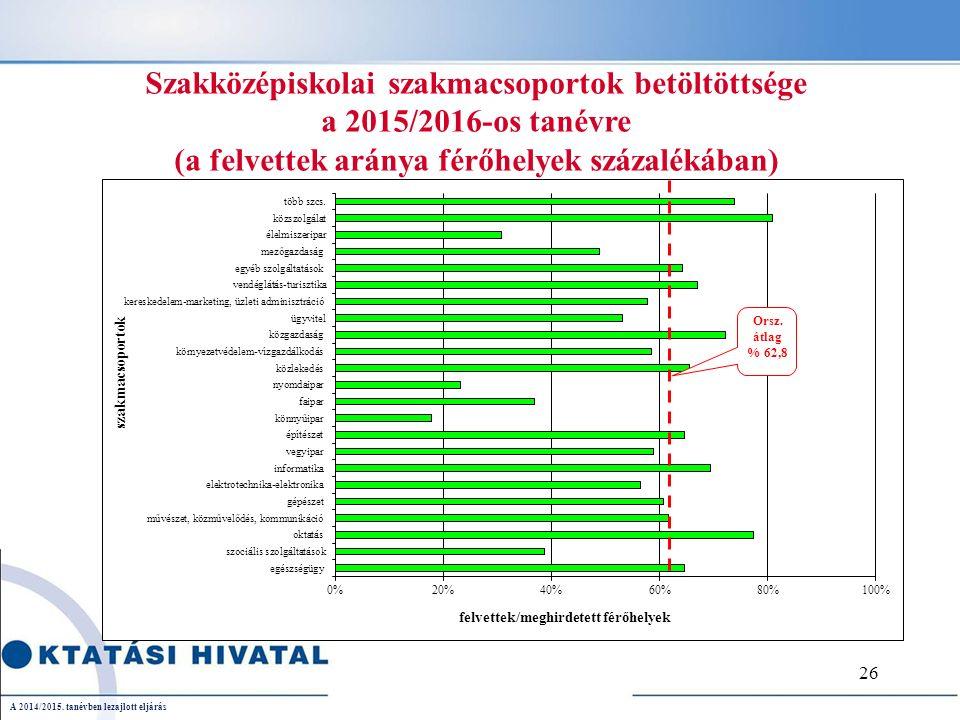 Szakközépiskolai szakmacsoportok betöltöttsége a 2015/2016-os tanévre (a felvettek aránya férőhelyek százalékában) Orsz.