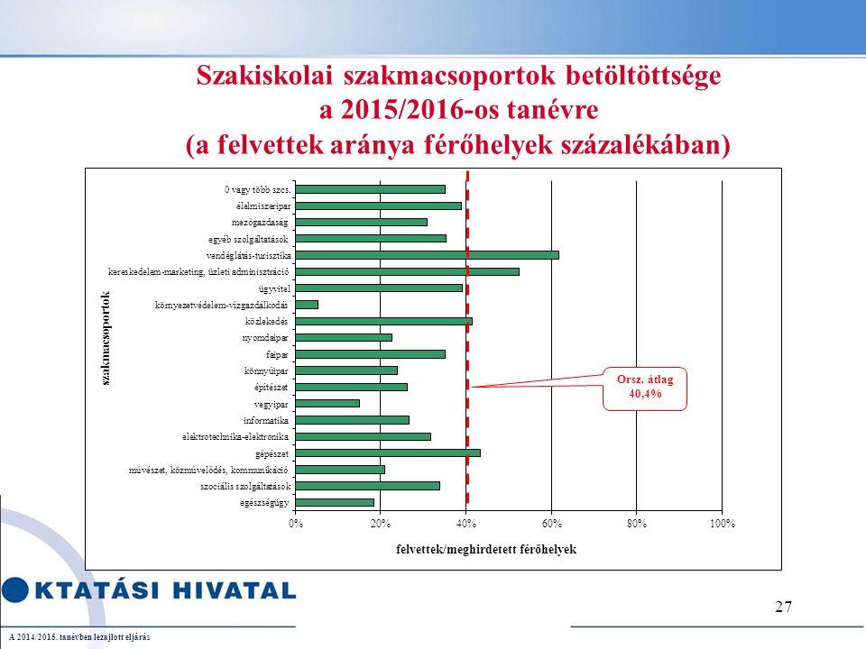 Szakiskolai szakmacsoportok betöltöttsége a 2015/2016-os tanévre (a felvettek aránya férőhelyek százalékában) A 2014/2015.