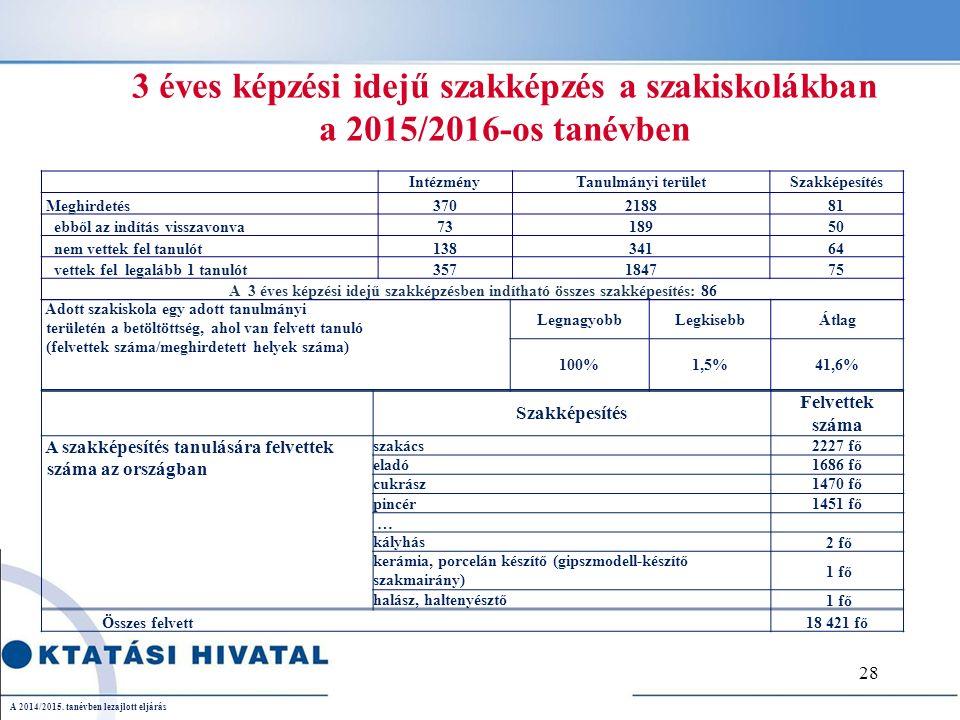 3 éves képzési idejű szakképzés a szakiskolákban a 2015/2016-os tanévben Adott szakiskola egy adott tanulmányi területén a betöltöttség, ahol van felvett tanuló (felvettek száma/meghirdetett helyek száma) LegnagyobbLegkisebbÁtlag 100%1,5%41,6% IntézményTanulmányi területSzakképesítés Meghirdetés370218881 ebből az indítás visszavonva7318950 nem vettek fel tanulót13834164 vettek fel legalább 1 tanulót357184775 A 3 éves képzési idejű szakképzésben indítható összes szakképesítés: 86 Szakképesítés Felvettek száma A szakképesítés tanulására felvettek száma az országban szakács2227 fő eladó1686 fő cukrász1470 fő pincér1451 fő … kályhás 2 fő kerámia, porcelán készítő (gipszmodell-készítő szakmairány) 1 fő halász, haltenyésztő 1 fő Összes felvett18 421 fő A 2014/2015.