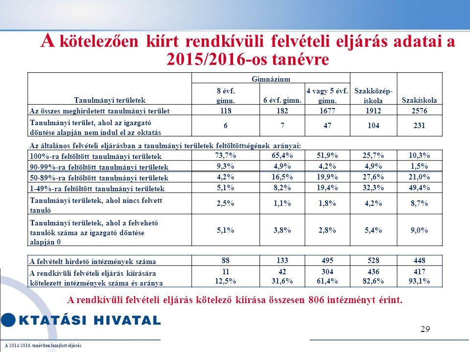 A kötelezően kiírt rendkívüli felvételi eljárás adatai a 2015/2016-os tanévre Tanulmányi területek Gimnázium Szakközép- iskolaSzakiskola 8 évf.