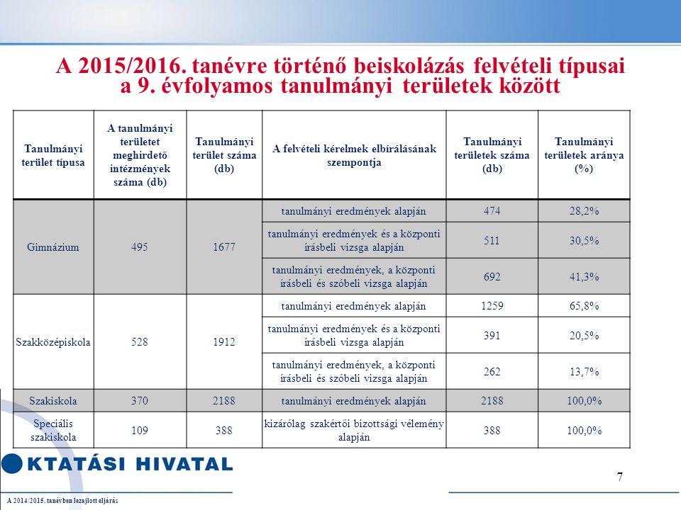 A 2015/2016.tanévre történő beiskolázás felvételi típusai a 9.