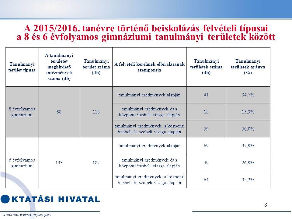 A 2015/2016. tanévre történő beiskolázás felvételi típusai a 8 és 6 évfolyamos gimnáziumi tanulmányi területek között A 2014/2015. tanévben lezajlott
