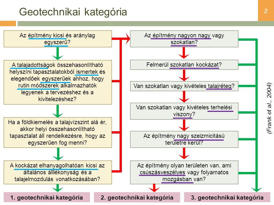 3 Geotechnikai kategória Alapelve  általános eset - 2.