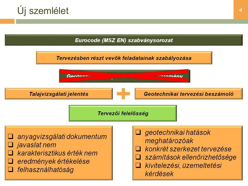 4 Új szemlélet Eurocode (MSZ EN) szabványsorozat Talajvizsgálati jelentésGeotechnikai tervezési beszámoló Geotechnikai/talajmechanikai szakvélemény 