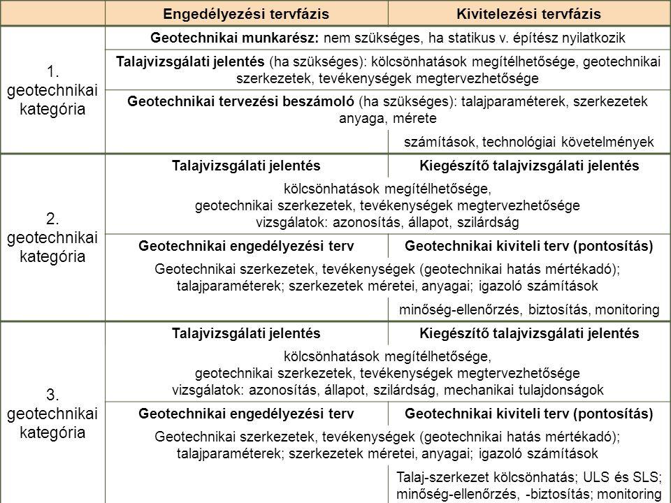 Engedélyezési tervfázisKivitelezési tervfázis 1. geotechnikai kategória Geotechnikai munkarész: nem szükséges, ha statikus v. építész nyilatkozik Tala