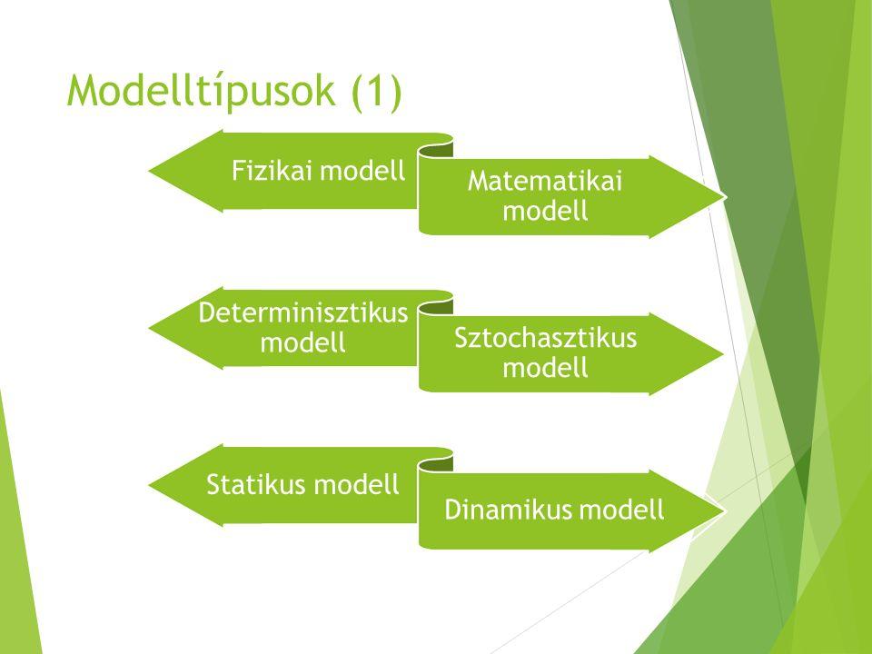 Modelltípusok (1) Fizikai modell Matematikai modell Determinisztikus modell Sztochasztikus modell Statikus modell Dinamikus modell