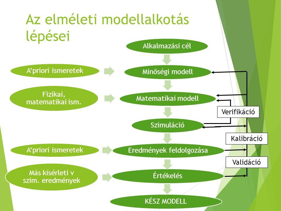 Az elméleti modellalkotás lépései Alkalmazási cél Minőségi modell A'priori ismeretek Matematikai modell Szimuláció Fizikai, matematikai ism. Eredménye