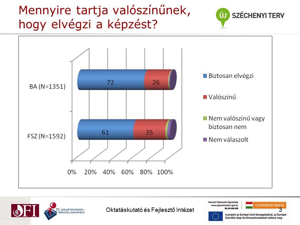 Oktatáskutató és Fejlesztő Intézet4 Mennyire tartja valószínűnek, hogy el tud helyezkedni? (%)