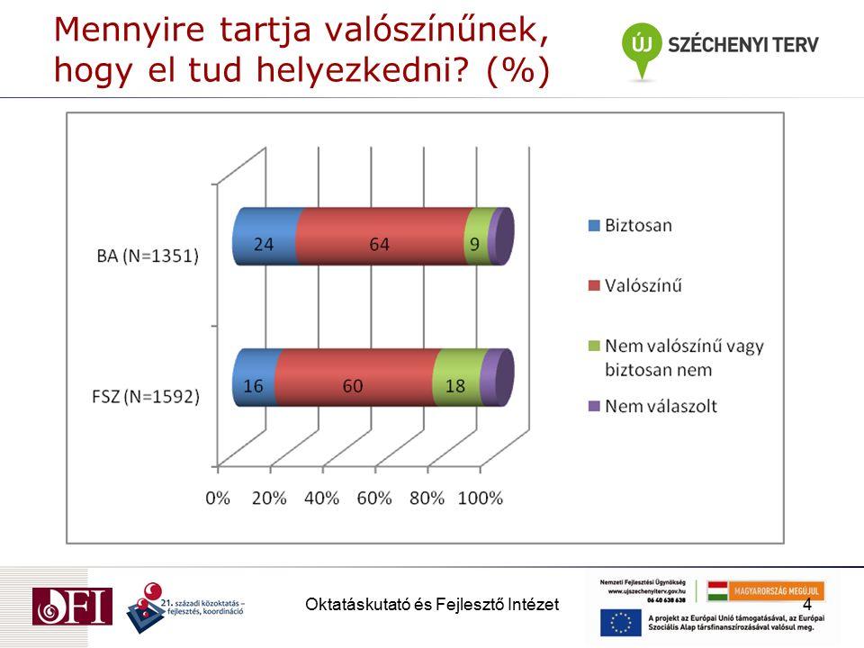 Oktatáskutató és Fejlesztő Intézet5 Mit fog csinálni, ha befejezte a képzést? (%)